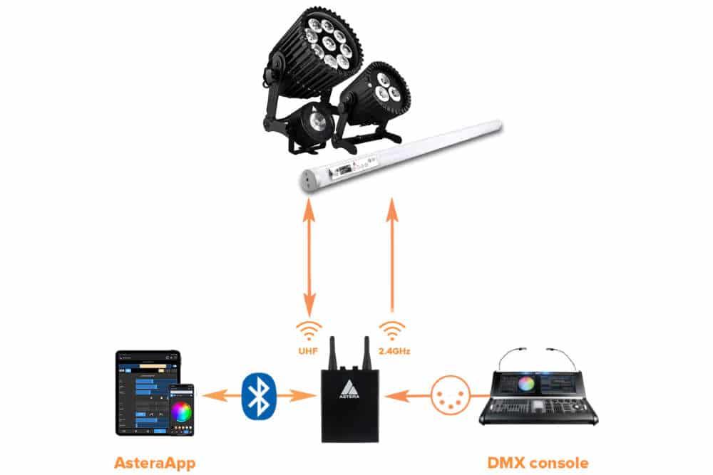 astera crmx dmx system